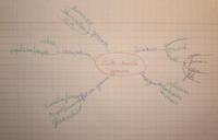 Le développement construit : l'usage du brouillon pour mieux écrire